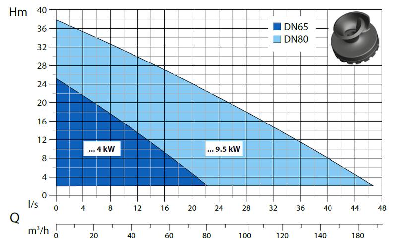 Dreno A 2 - výkonová křivka