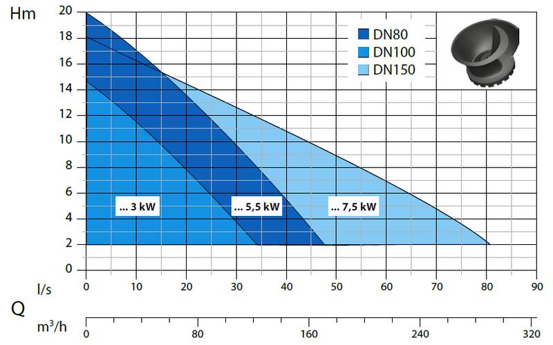 Dreno A 4 - výkonová křivka