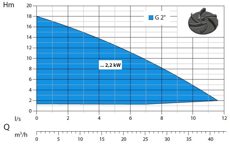 Dreno Alpha-V PRO - výkonová křivka