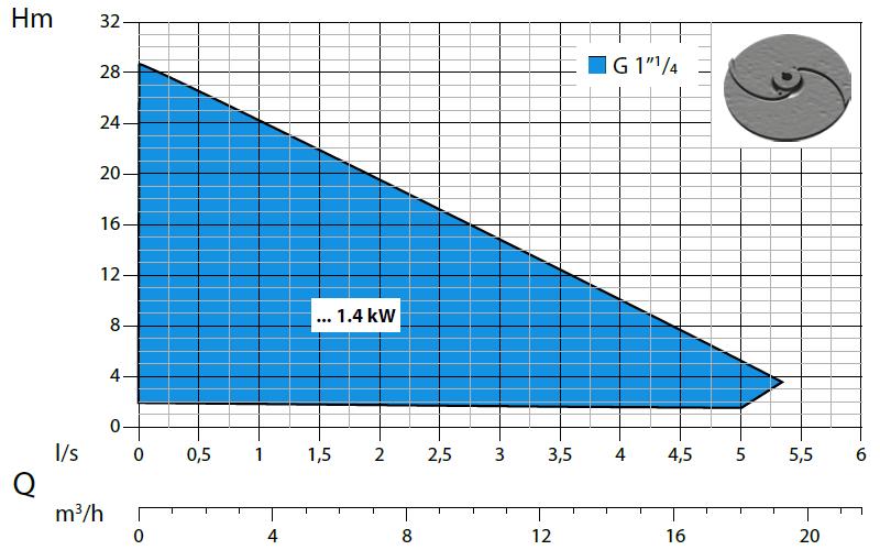 Dreno APX - výkonová křivka