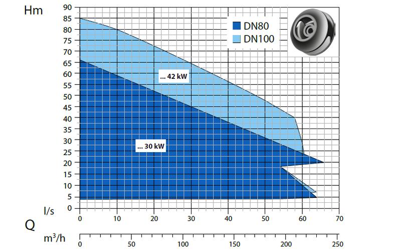 Dreno ATH - výkonová křivka