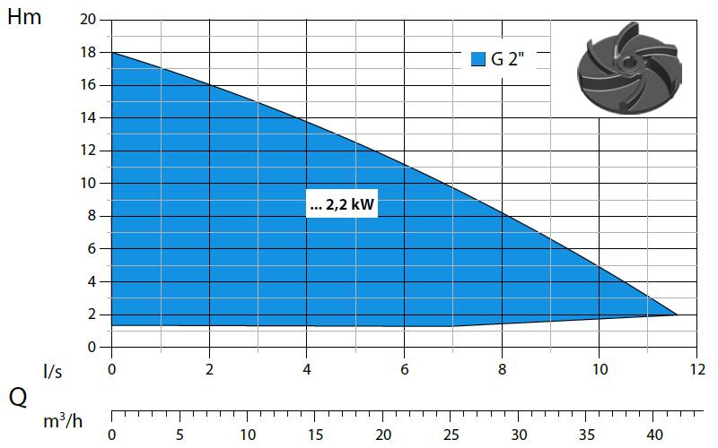 Dreno Compatta PRO - výkonová křivka
