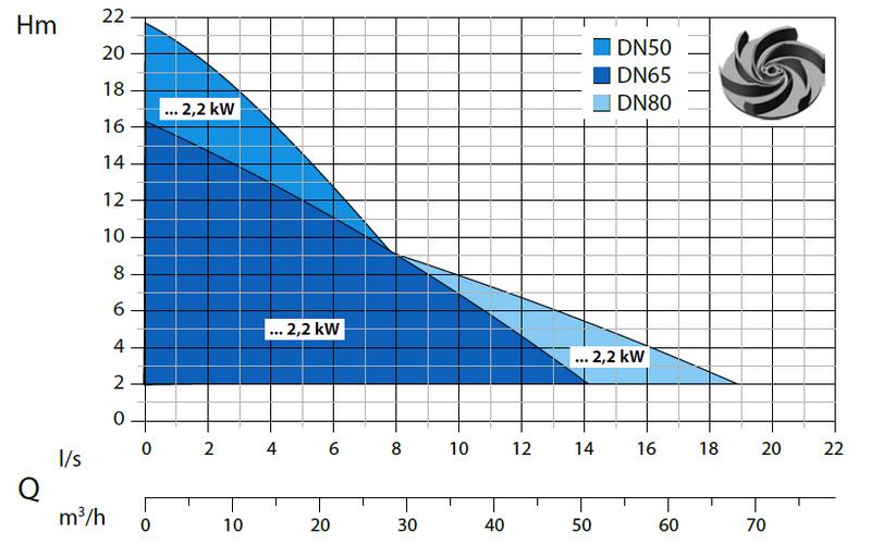 Dreno DNA- výkonová křivka