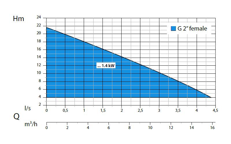 Dreno G 2 - výkonová křivka