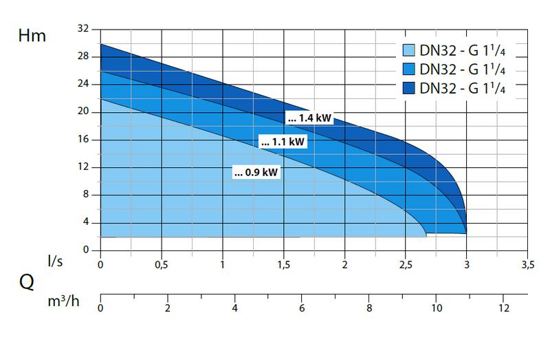 Dreno GRIX - výkonová křivka