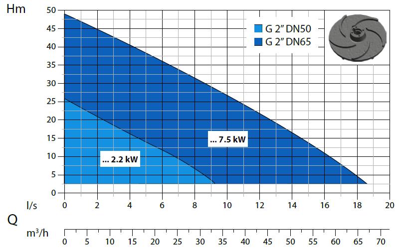 Dreno H- výkonová křivka