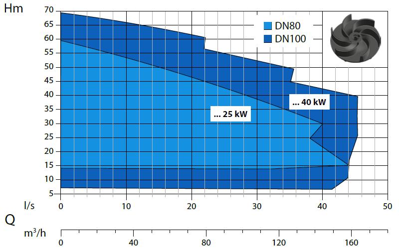 Dreno VTH - výkonová křivka