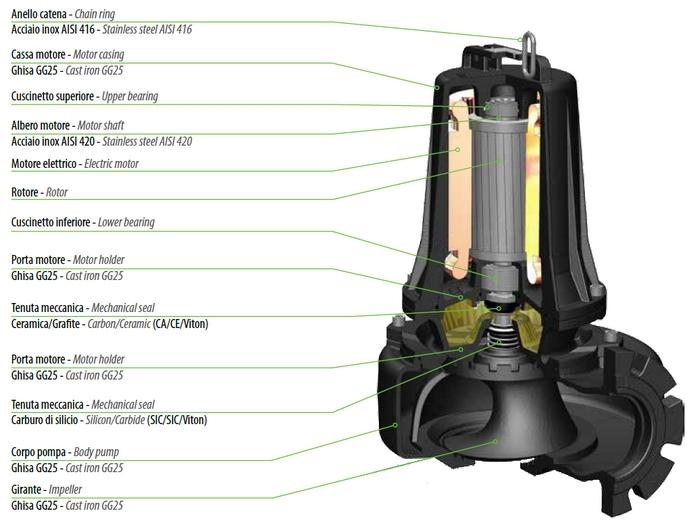 Dreno A 4 - řez čerpadlem