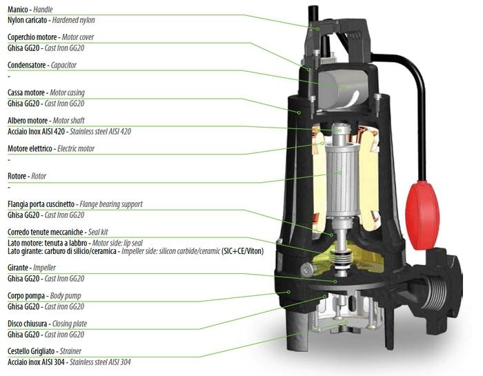 Dreno APX - řez čerpadlem