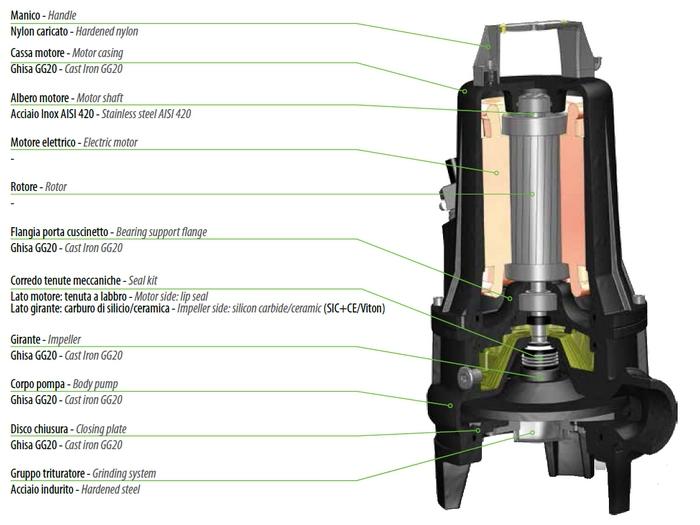 Dreno G 2 - řez čerpadlem